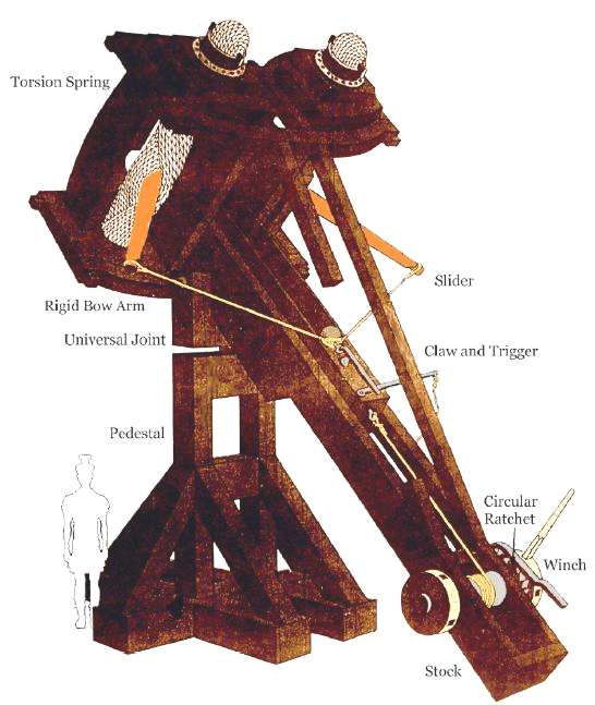 Torsion torque catapult